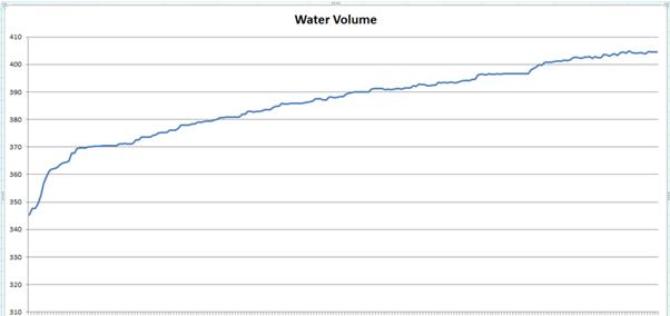 water_volume